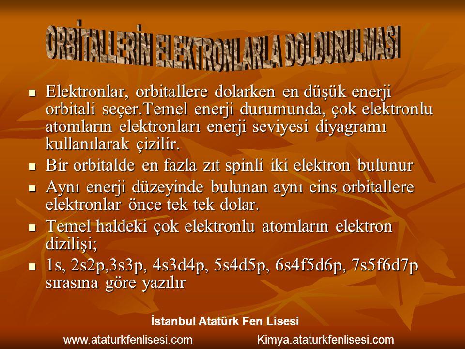 ORBİTALLERİN ELEKTRONLARLA DOLDURULMASI