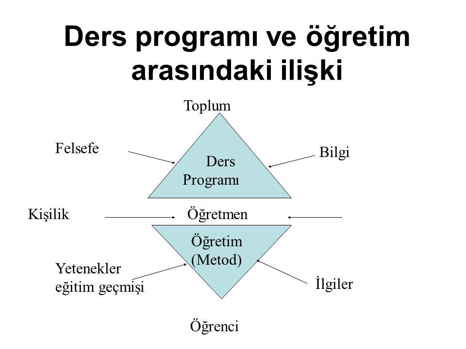 Ders programı ve öğretim arasındaki ilişki