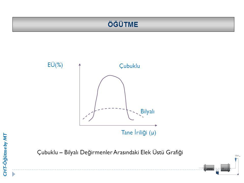 ÖĞÜTME EÜ(%) Çubuklu Bilyalı Tane İriliği (µ)
