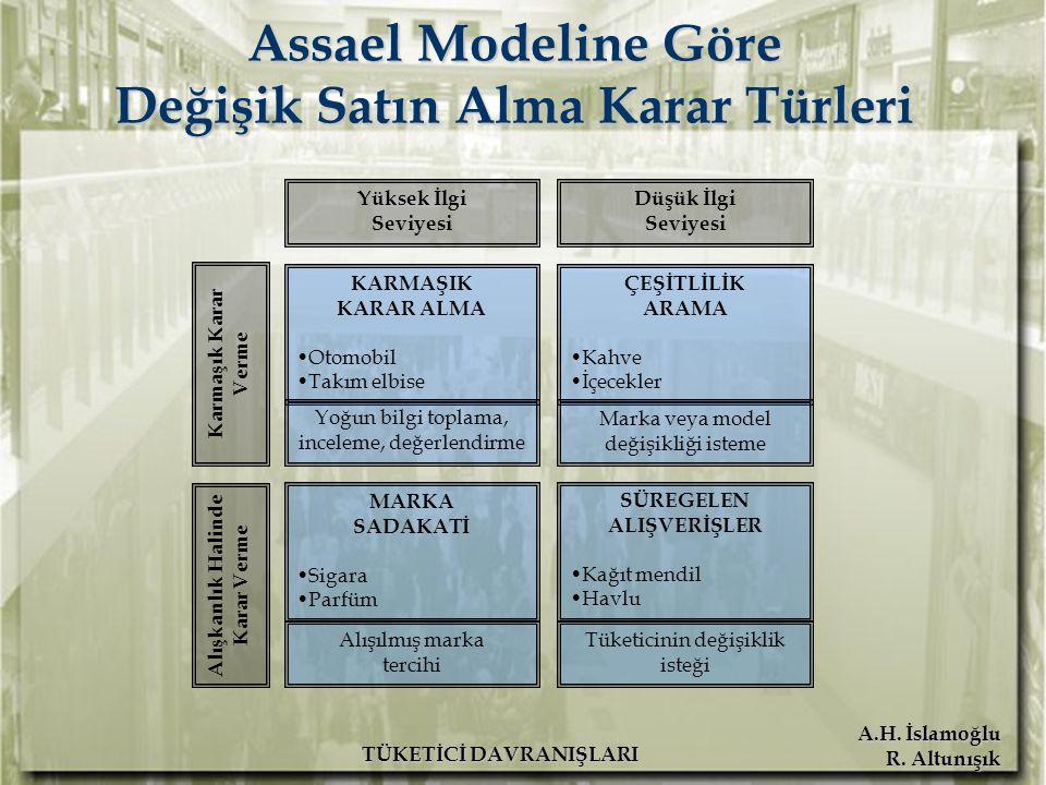 Assael Modeline Göre Değişik Satın Alma Karar Türleri