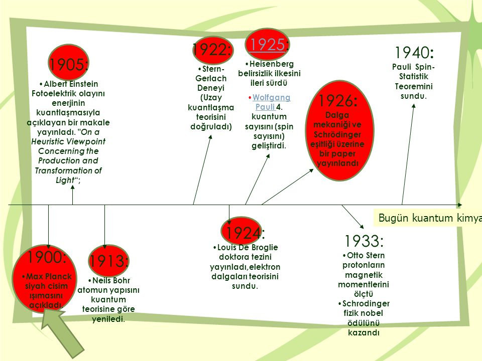 1940: Pauli Spin-Statistik Teoremini sundu. 1905: