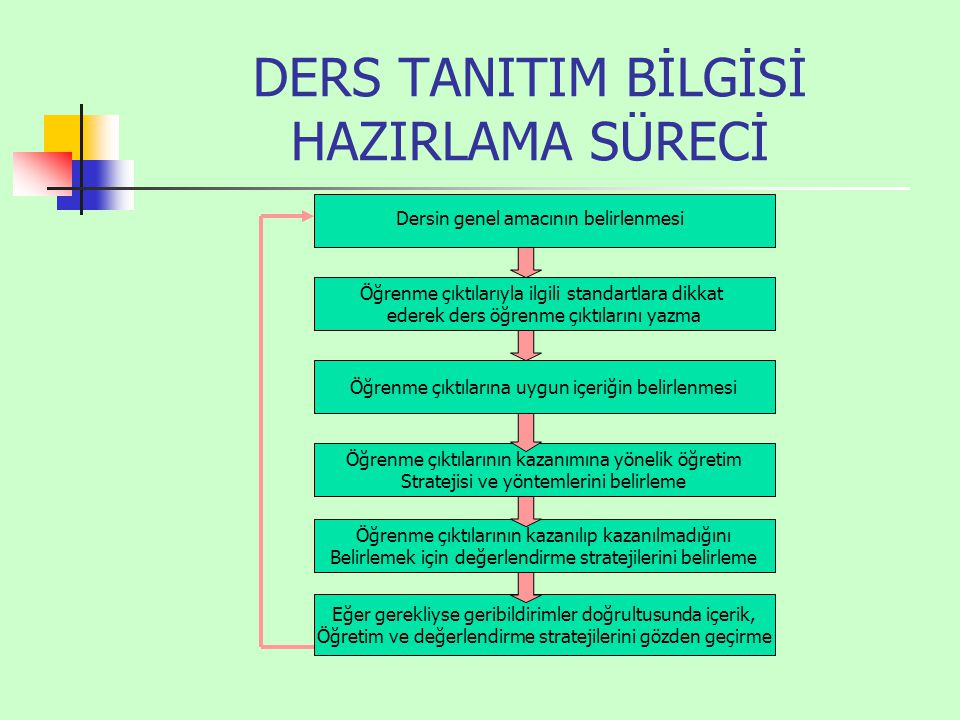 DERS TANITIM BİLGİSİ HAZIRLAMA SÜRECİ