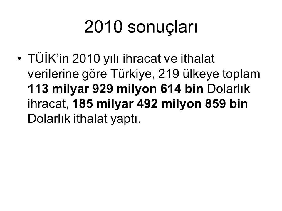 2010 sonuçları