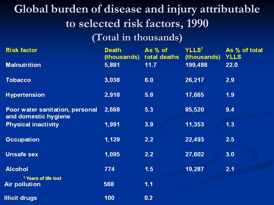 Global burden of disease and injury attributable to selected risk factors, 1990 (Total in thousands)