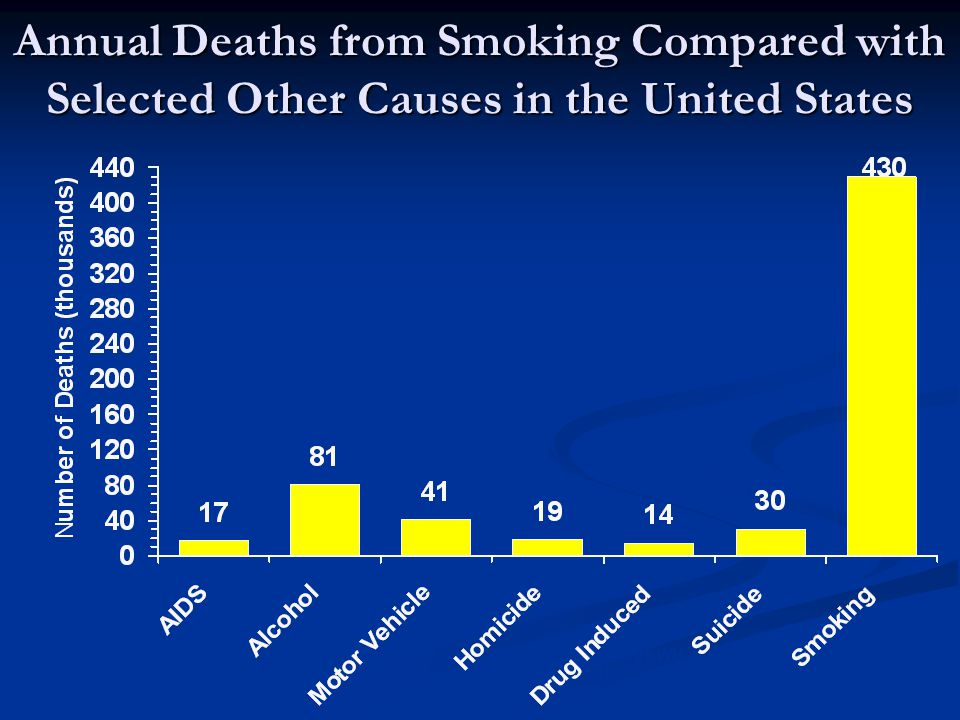 Annual Deaths from Smoking Compared with Selected Other Causes in the United States