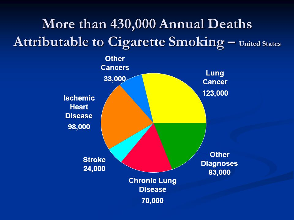 More than 430,000 Annual Deaths Attributable to Cigarette Smoking – United States