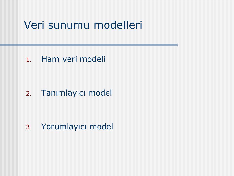 Veri sunumu modelleri Ham veri modeli Tanımlayıcı model