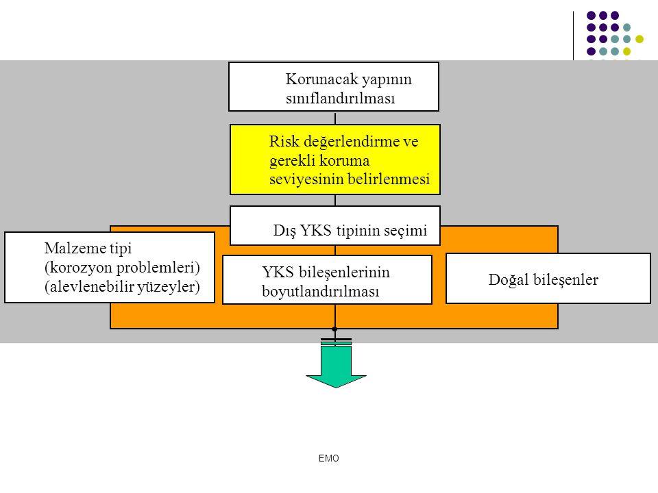 Dış YKS tipinin seçimi Korunacak yapının sınıflandırılması
