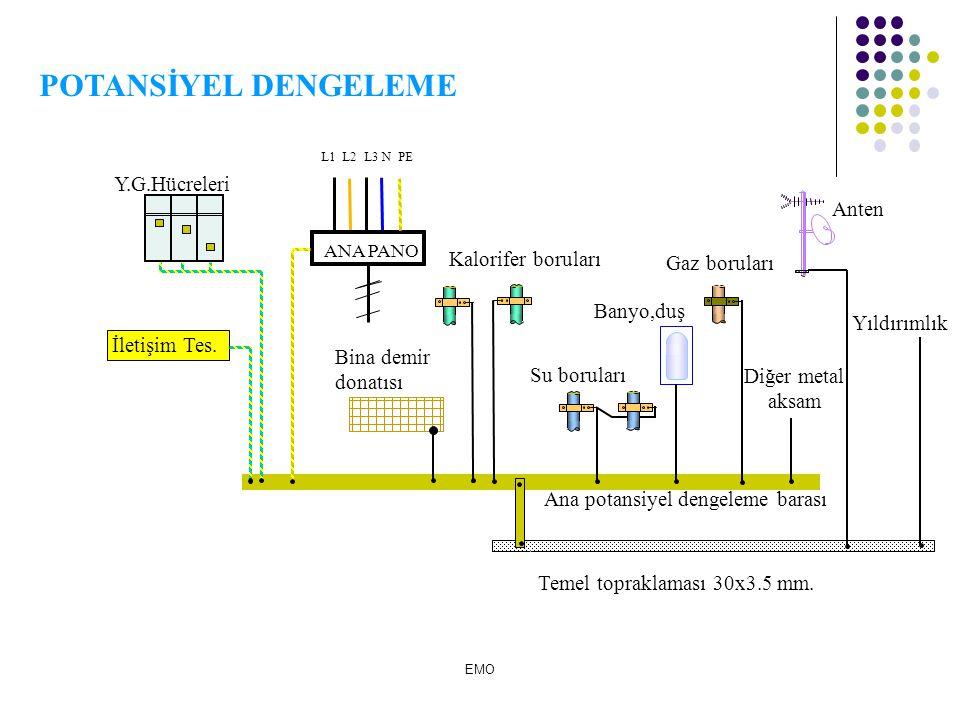 POTANSİYEL DENGELEME Y.G.Hücreleri Anten Kalorifer boruları