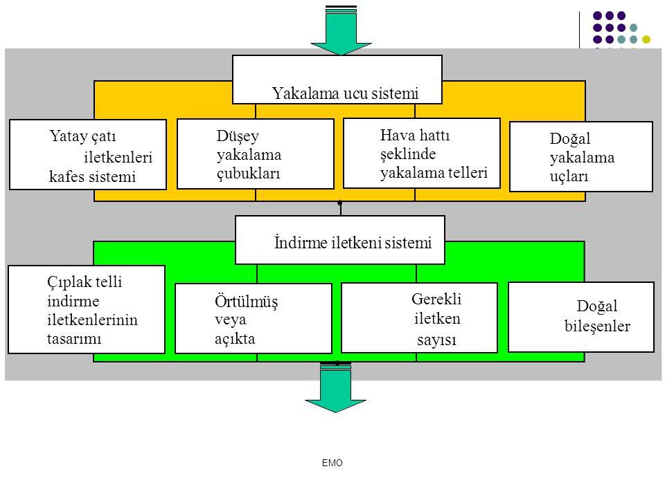 iletkenleri kafes sistemi Düşey yakalama çubukları