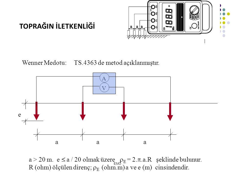TOPRAĞIN İLETKENLİĞİ Wenner Medotu: TS.4363 de metod açıklanmıştır. e