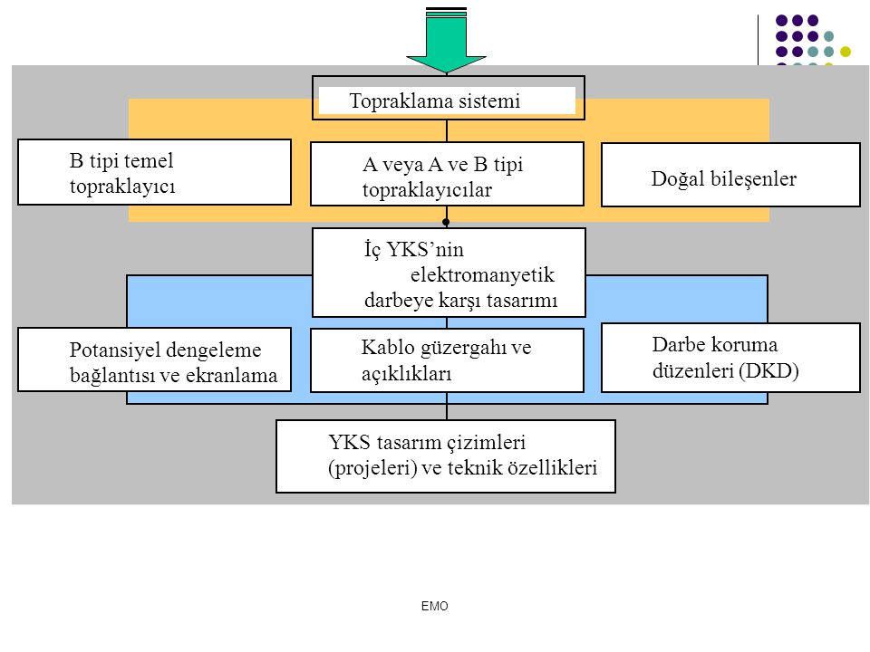 B tipi temel topraklayıcı A veya A ve B tipi topraklayıcılar
