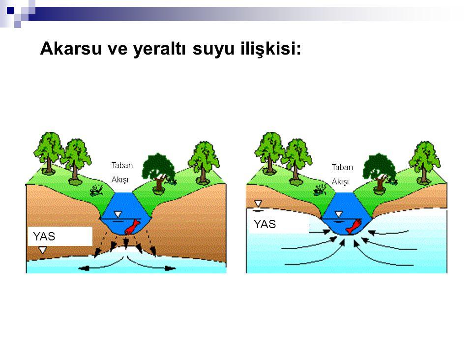 Akarsu ve yeraltı suyu ilişkisi: