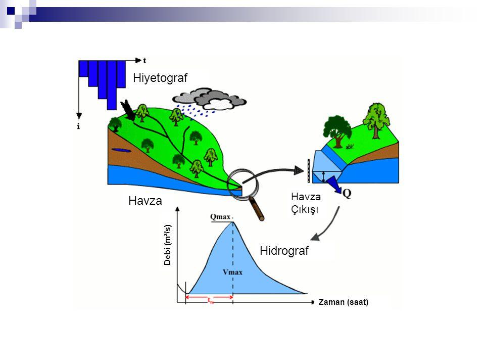 Hiyetograf Havza Çıkışı Havza Debi (m³/s) Hidrograf Zaman (saat)