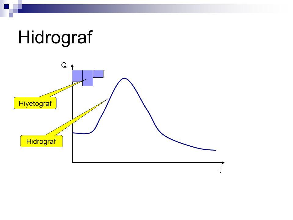 Hidrograf Q t Hiyetograf Hidrograf