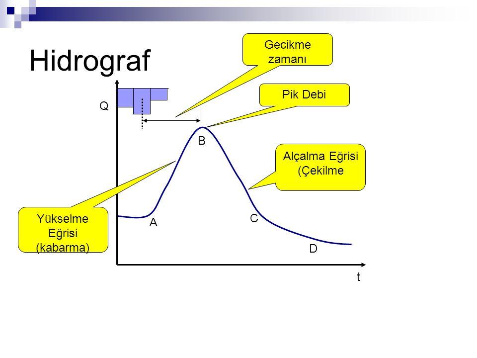 Hidrograf Gecikme zamanı Pik Debi Q B Alçalma Eğrisi (Çekilme