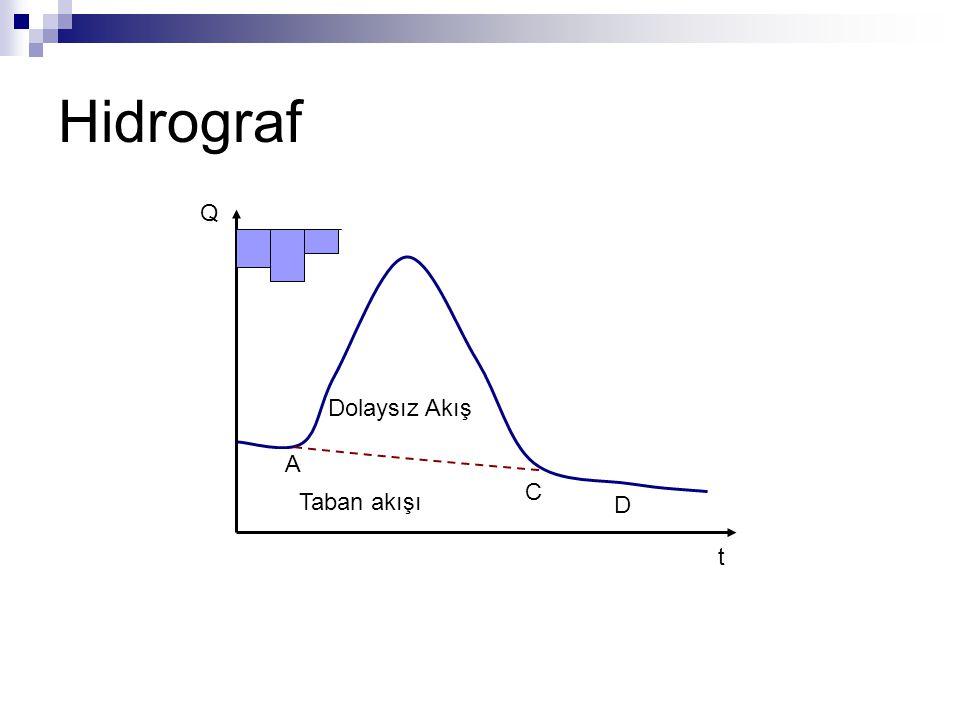 Hidrograf Q t Dolaysız Akış A C D Taban akışı