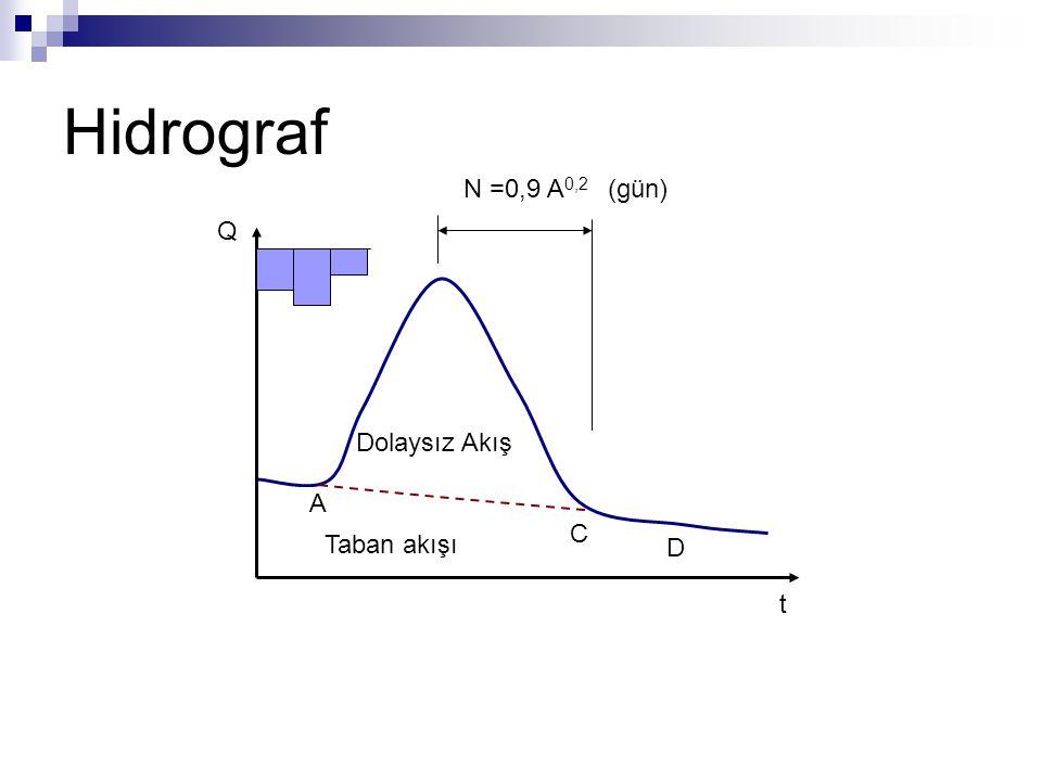 Hidrograf N =0,9 A0,2 (gün) Q t Dolaysız Akış A C D Taban akışı