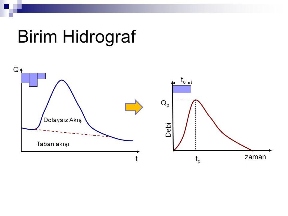 Birim Hidrograf Q t Taban akışı Dolaysız Akış Debi zaman to Qp tp