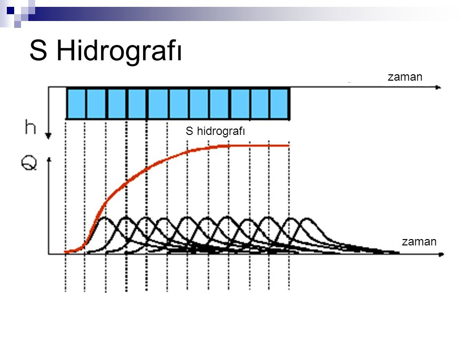 S Hidrografı zaman S hidrografı zaman