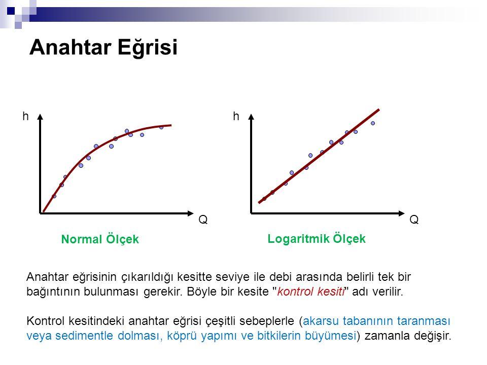 Anahtar Eğrisi Q h Q h Normal Ölçek Logaritmik Ölçek