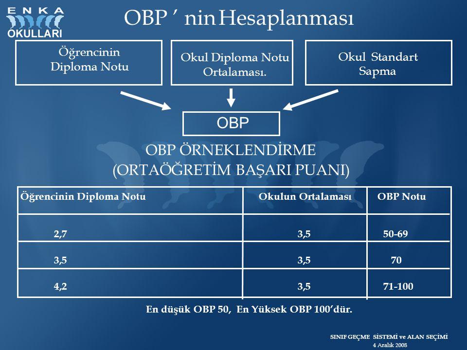 En düşük OBP 50, En Yüksek OBP 100'dür.