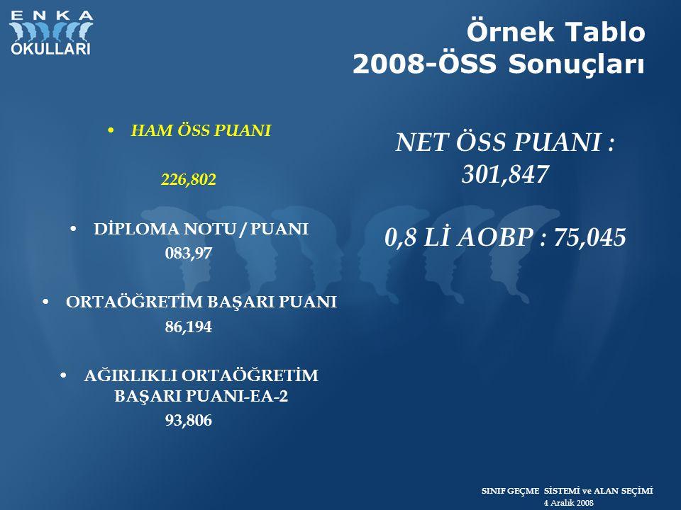 Örnek Tablo 2008-ÖSS Sonuçları