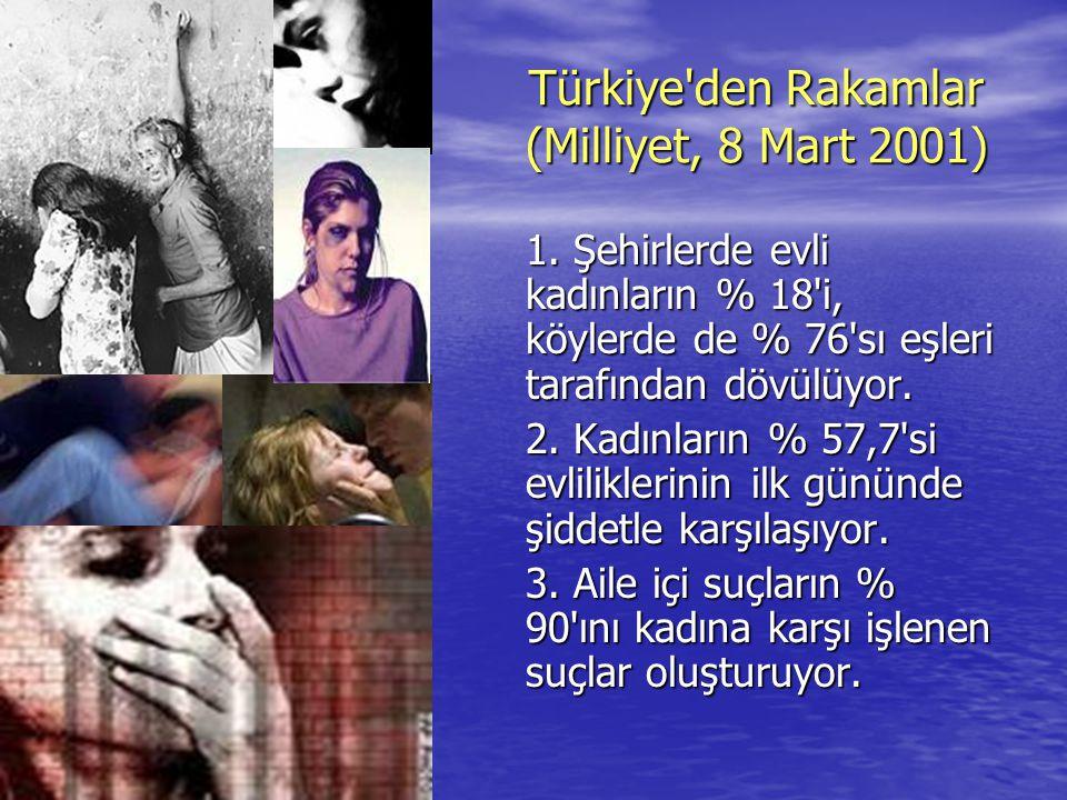 Türkiye den Rakamlar (Milliyet, 8 Mart 2001)