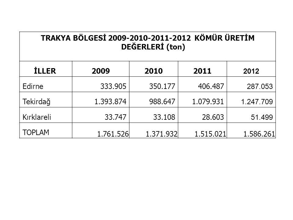 TRAKYA BÖLGESİ 2009-2010-2011-2012 KÖMÜR ÜRETİM DEĞERLERİ (ton)