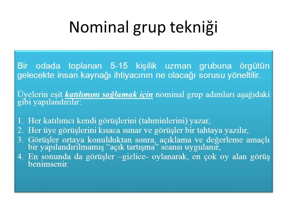 Nominal grup tekniği Bir odada toplanan 5-15 kişilik uzman grubuna örgütün gelecekte insan kaynağı ihtiyacının ne olacağı sorusu yöneltilir.