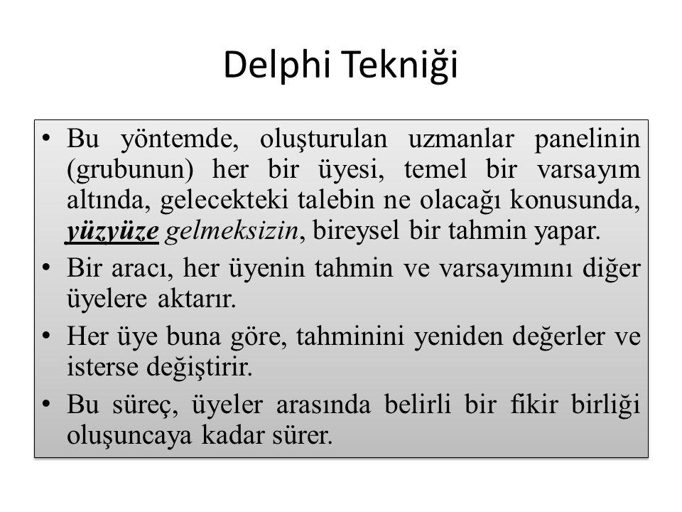 Delphi Tekniği