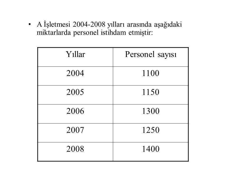 Yıllar Personel sayısı 2004 1100 2005 1150 2006 1300 2007 1250 2008 1400