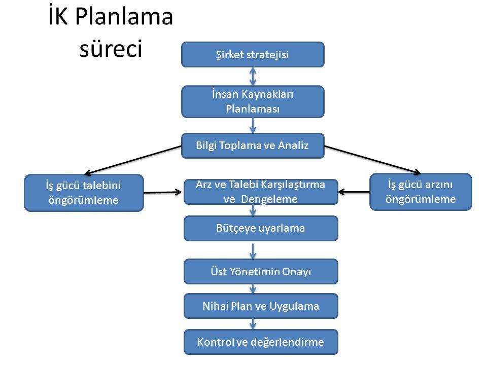 İK Planlama süreci Şirket stratejisi İnsan Kaynakları Planlaması