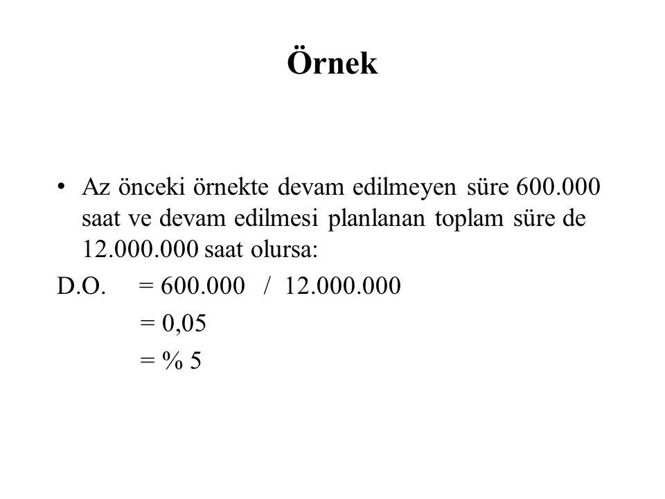 Örnek Az önceki örnekte devam edilmeyen süre 600.000 saat ve devam edilmesi planlanan toplam süre de 12.000.000 saat olursa: