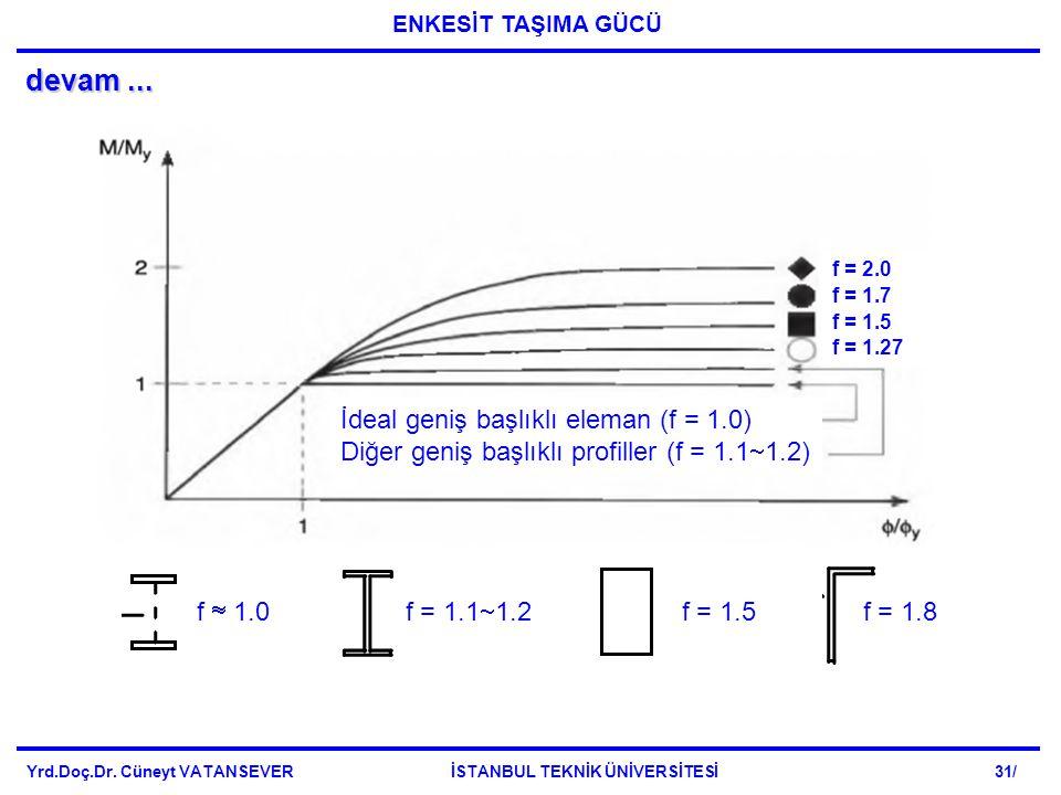 devam ... İdeal geniş başlıklı eleman (f = 1.0)