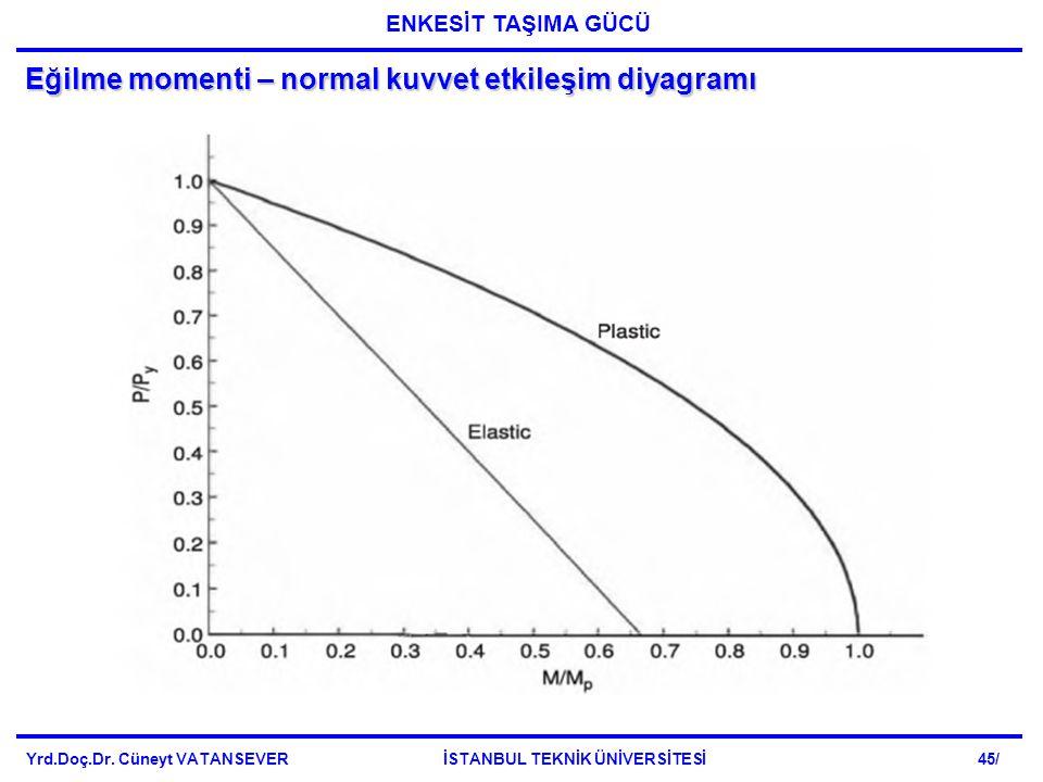 Eğilme momenti – normal kuvvet etkileşim diyagramı