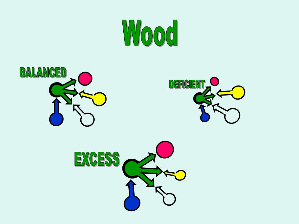 Wood BALANCED DEFICIENT EXCESS