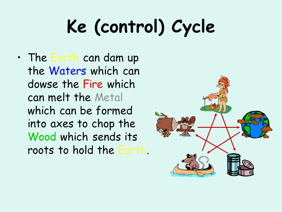 Ke (control) Cycle
