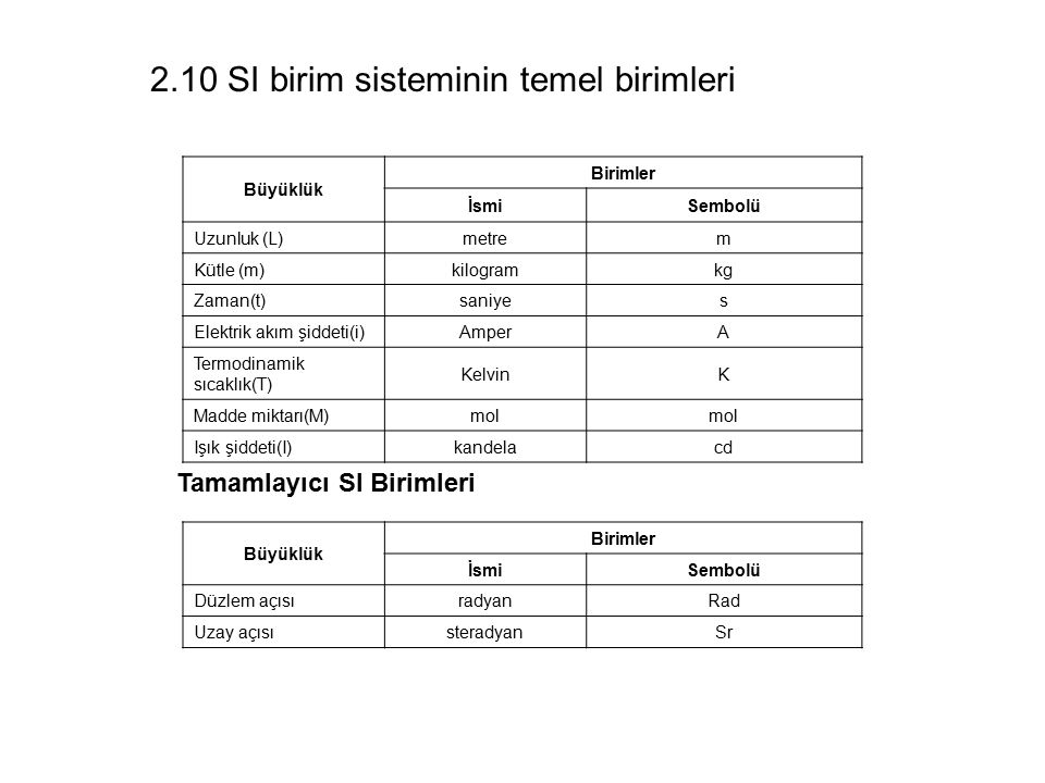 2.10 SI birim sisteminin temel birimleri