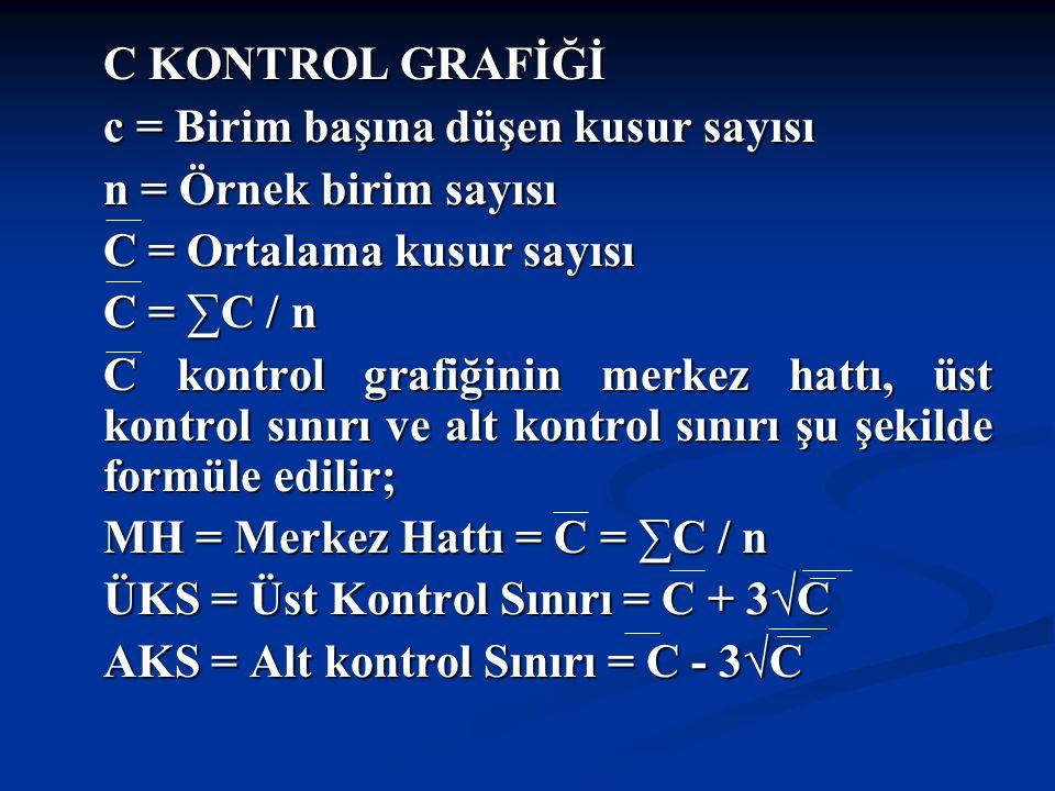 C KONTROL GRAFİĞİ c = Birim başına düşen kusur sayısı. n = Örnek birim sayısı. C = Ortalama kusur sayısı.