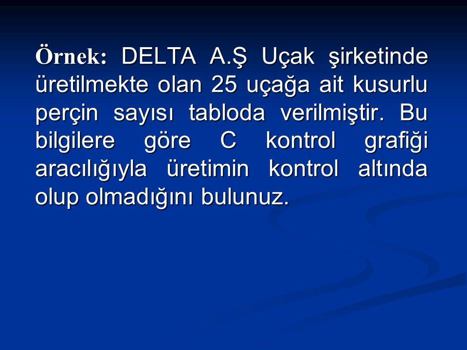 Örnek: DELTA A.Ş Uçak şirketinde üretilmekte olan 25 uçağa ait kusurlu perçin sayısı tabloda verilmiştir.