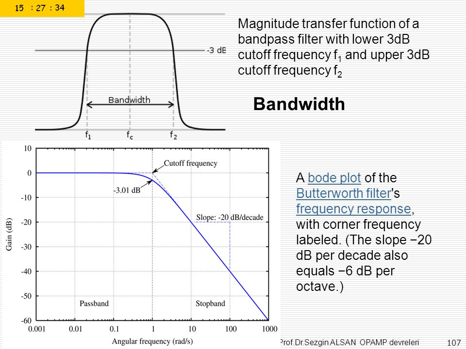 Magnitude transfer function of a bandpass filter with lower 3dB cutoff frequency f1 and upper 3dB cutoff frequency f2