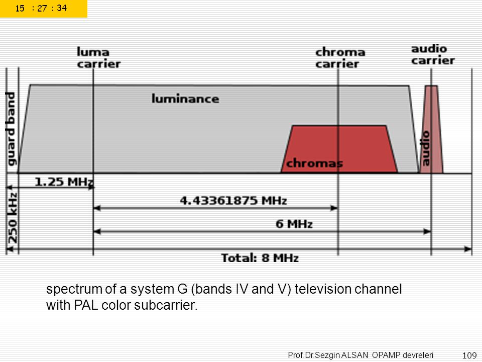 spectrum of a system G (bands IV and V) television channel with PAL color subcarrier.