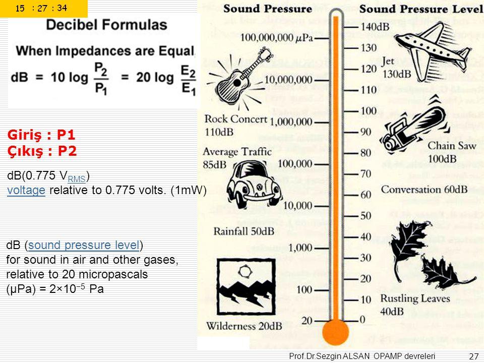 Giriş : P1 Çıkış : P2 dB(0.775 VRMS)