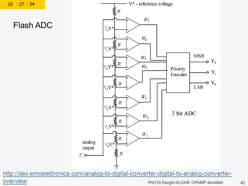 Flash ADC http://dev.emcelettronica.com/analog-to-digital-converter-digital-to-analog-converter-overview.
