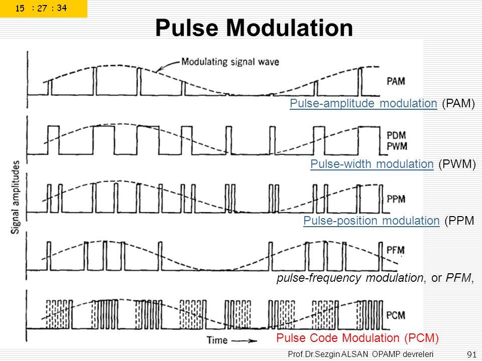 Pulse Modulation Pulse-amplitude modulation (PAM)