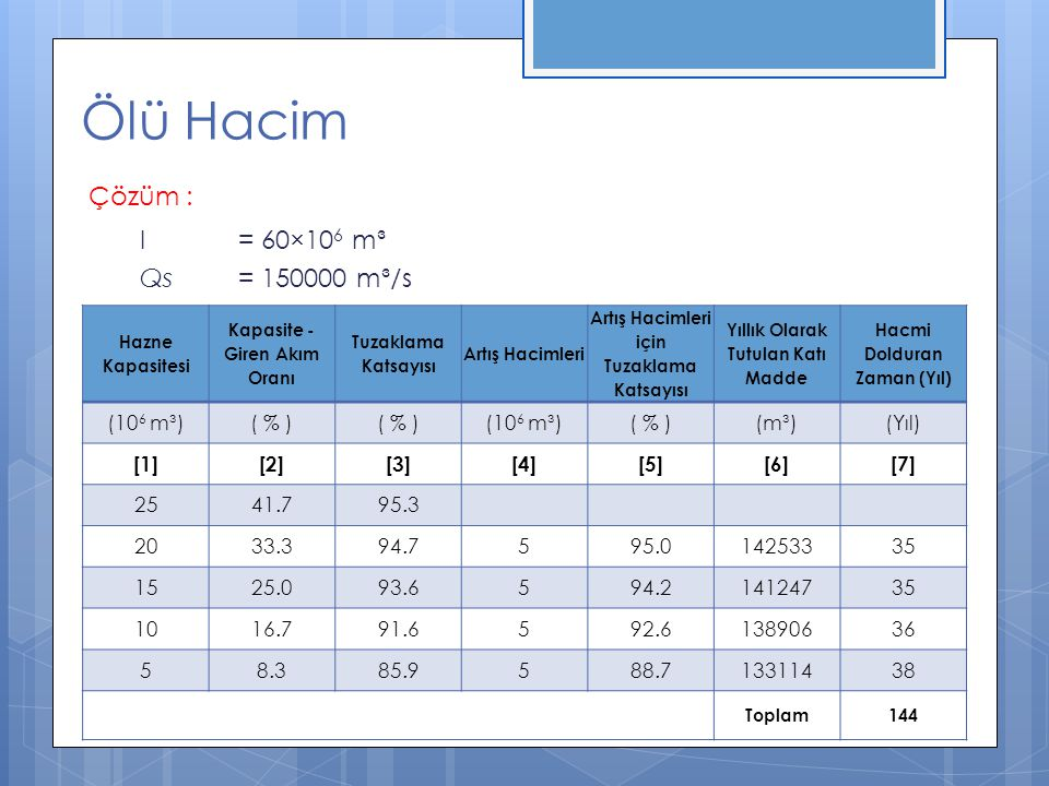 Ölü Hacim Çözüm : I = 60×106 m³ Qs = 150000 m³/s (106 m³) ( % ) (m³)