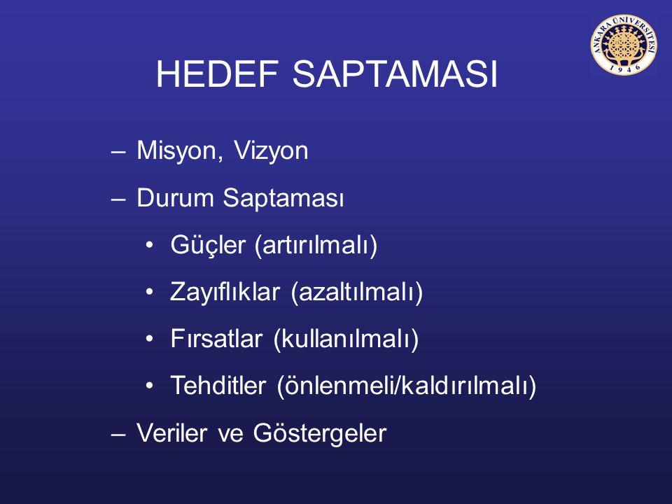 HEDEF SAPTAMASI Misyon, Vizyon Durum Saptaması Güçler (artırılmalı)