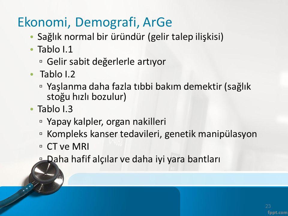 Ekonomi, Demografi, ArGe