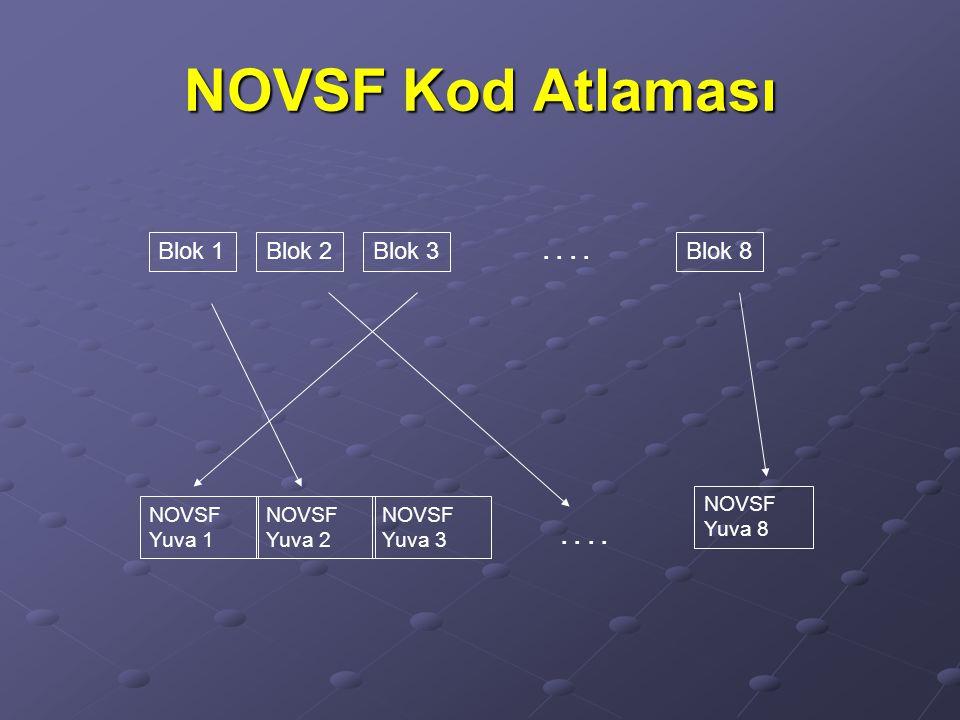NOVSF Kod Atlaması Blok 1 Blok 2 Blok 3 Blok 8 . . . . NOVSF Yuva 1